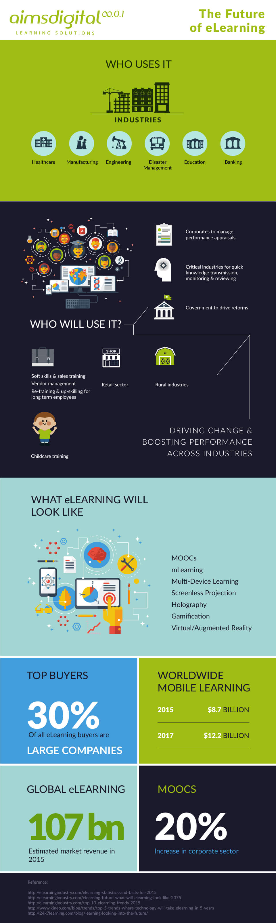 b2ap3_thumbnail_Infographic_Future_Of_ELearning