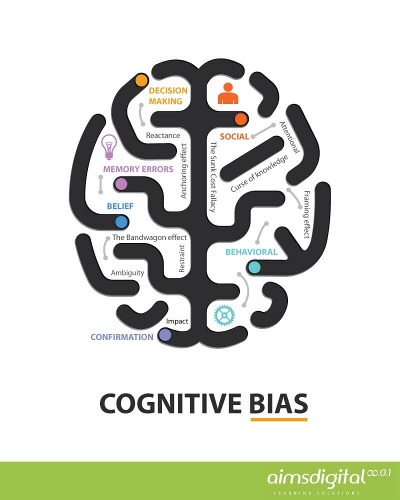 Tricking The Mind to Learn: Benefiting From Cognitive Biases